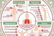 как защитить себя и ребенка от туберкулеза?